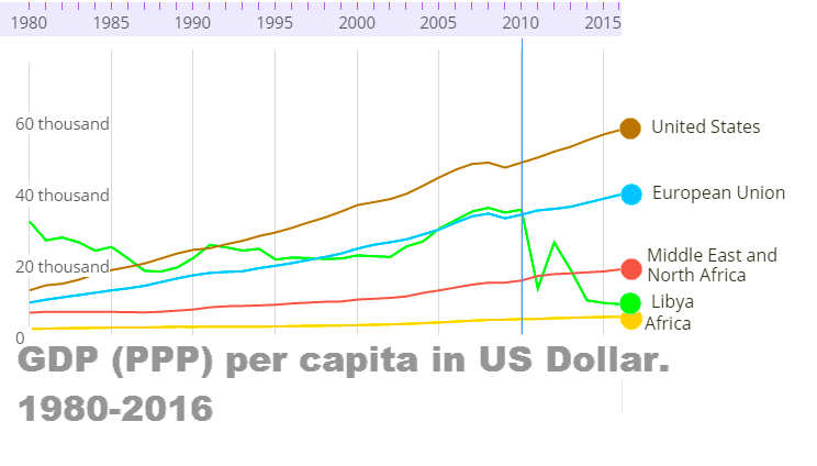 Libya under Gaddafi used to have a higher GDP (PPP) per capita than the EU, and in some periods higher than the US.