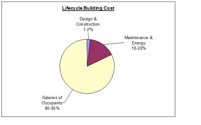 Filelifecycle building cost pie chartg wikimedia commons filelifecycle building cost pie chartg ccuart