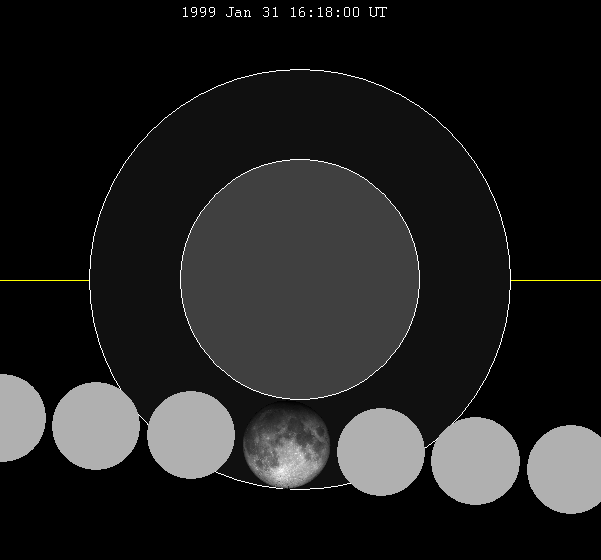 Lunar eclipse chart close-1999Jan31.png