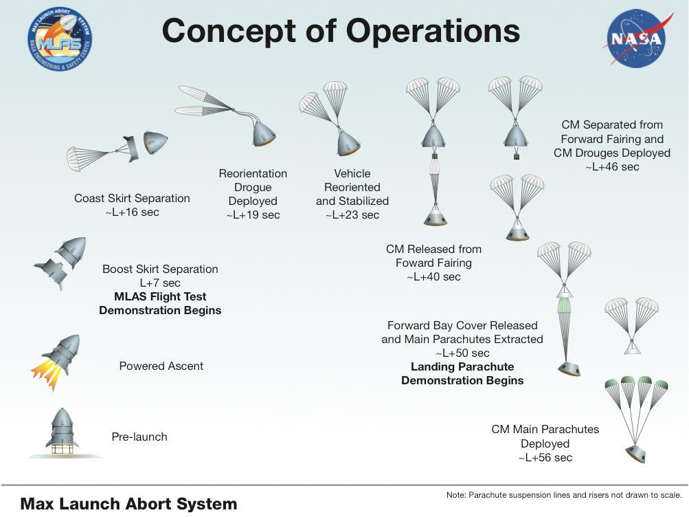 How to write a concept of operations