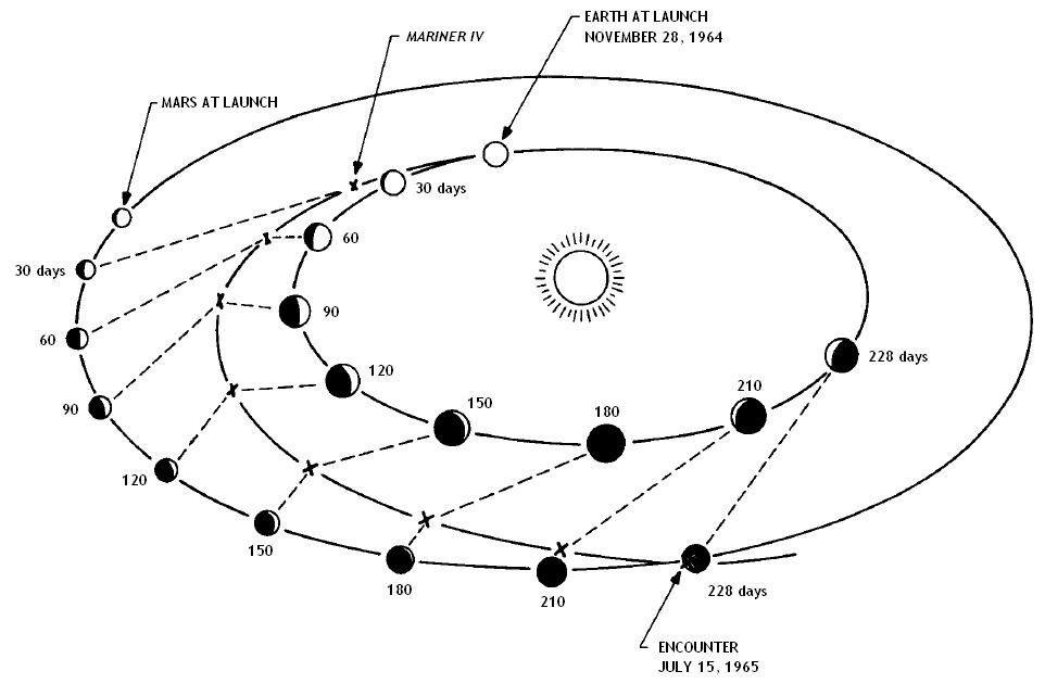 file mariner 4 - traiettoria png