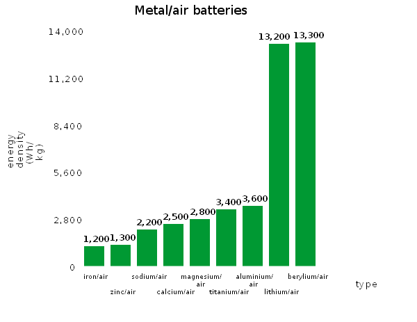 a history of the use of batteries A history of the automobile and its component parts electrical system w hen allesandro volta invented the storage battery in 1796, he had no idea he was inventing the modern automotive.