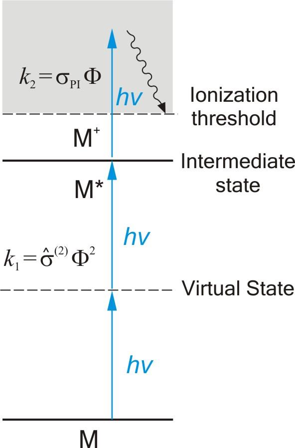 Us Energy Sources >> Resonance-enhanced multiphoton ionization - Wikipedia