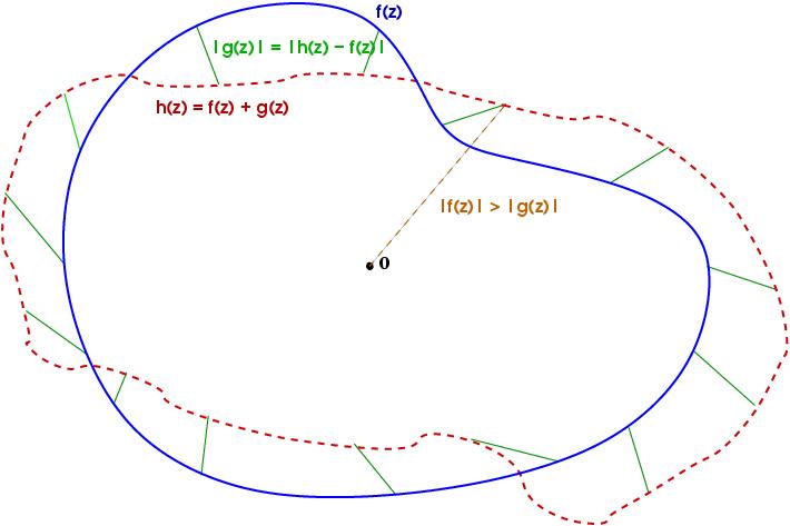 http://upload.wikimedia.org/wikipedia/commons/1/13/Rouche-thm.png