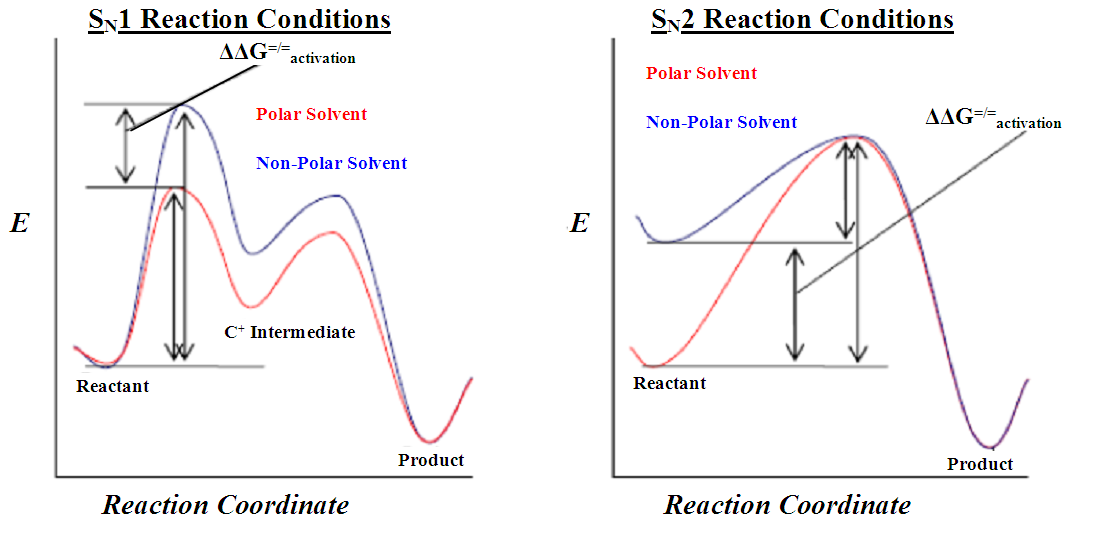 sn1 and sn2 reactions lab report