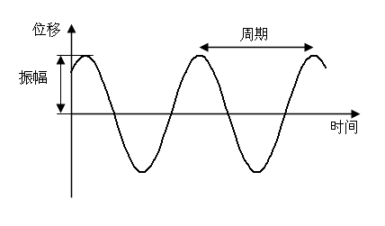 Simple harmonic motion (zh).png