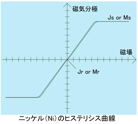 ファイル:ニッケル(Ni)金属のヒステリシス曲線.PNG - Wikipedia