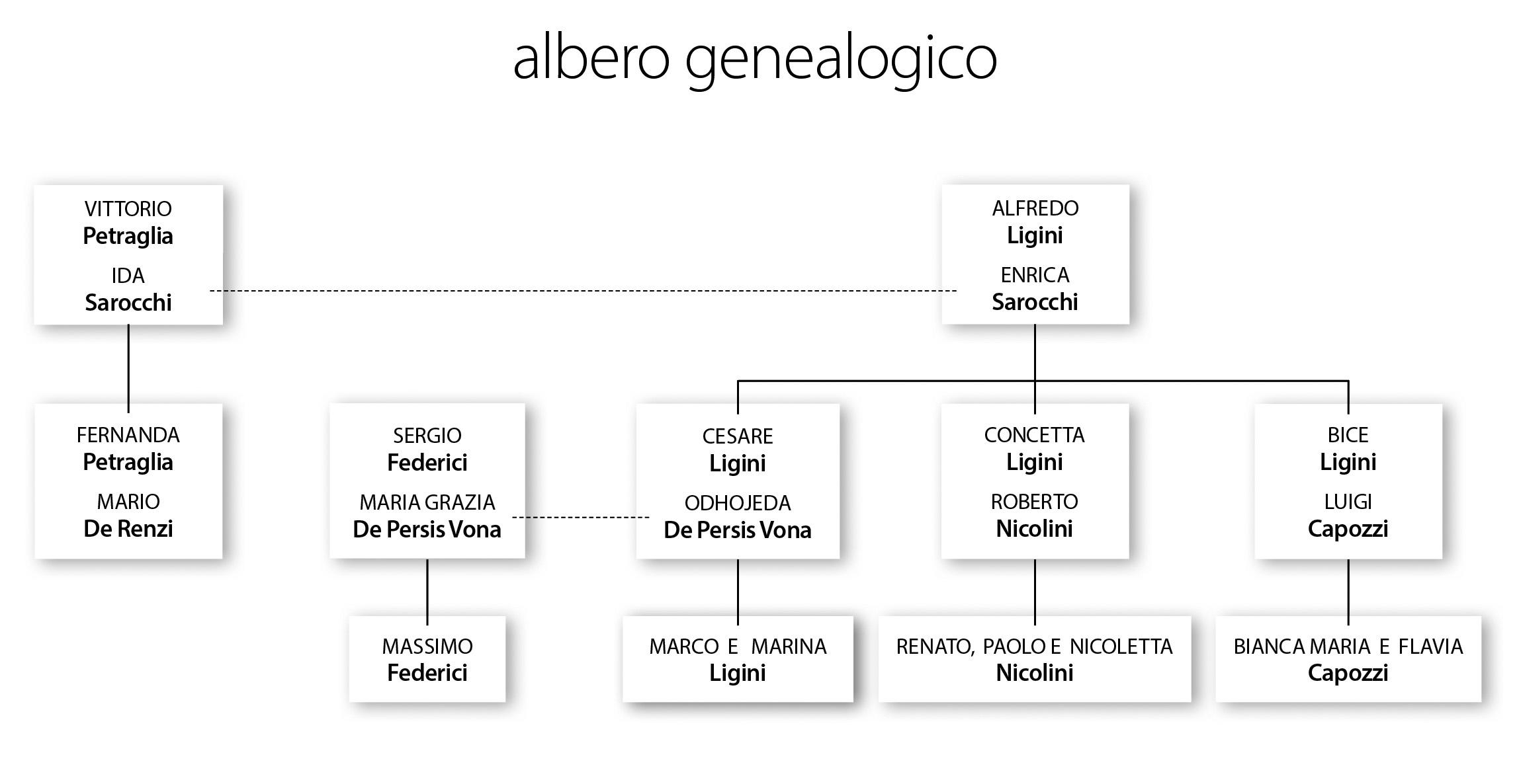 albero genealogico italiano