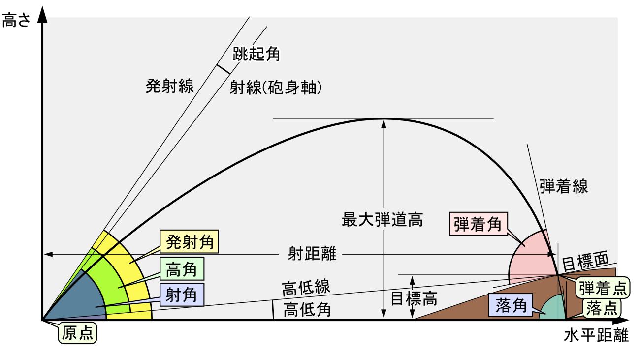 FileBallistics chart JPNG Wikimedia Commons – Ballistics Chart