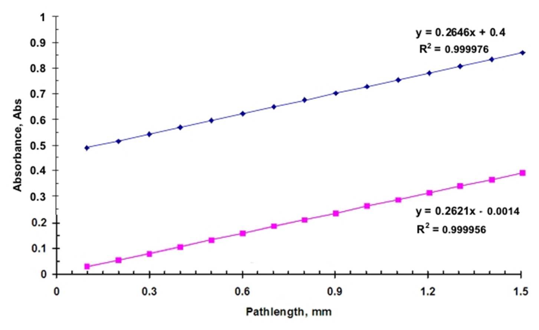 deviation of beer lambert law pdf