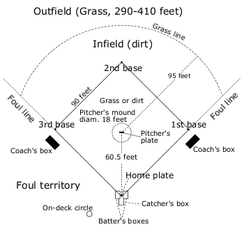 baseball field dimensions for 65 bases of dating
