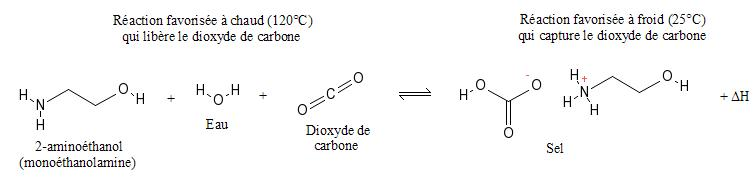 Capture co2 avec monoethanolamine.JPG