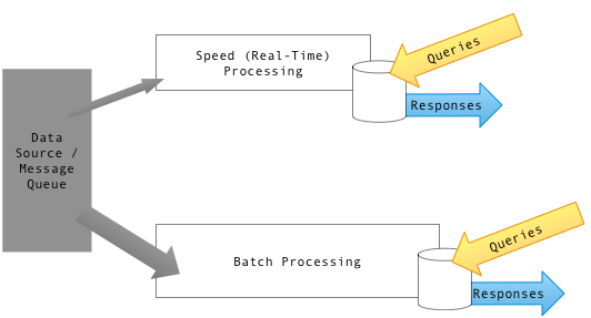Apache Kafka with and without a Data Lake