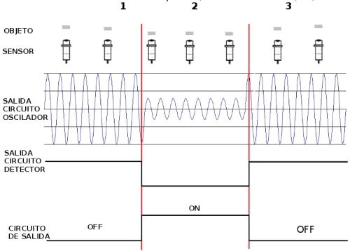 Estados sensor inductivo.jpg