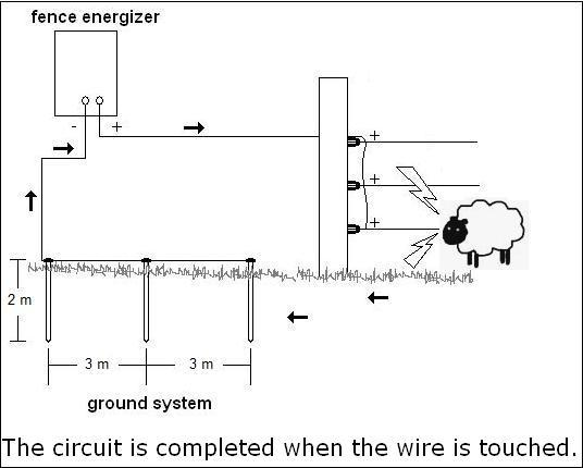 how to install electric portable horse fencing : electric fence grounding diagram - findchart.co