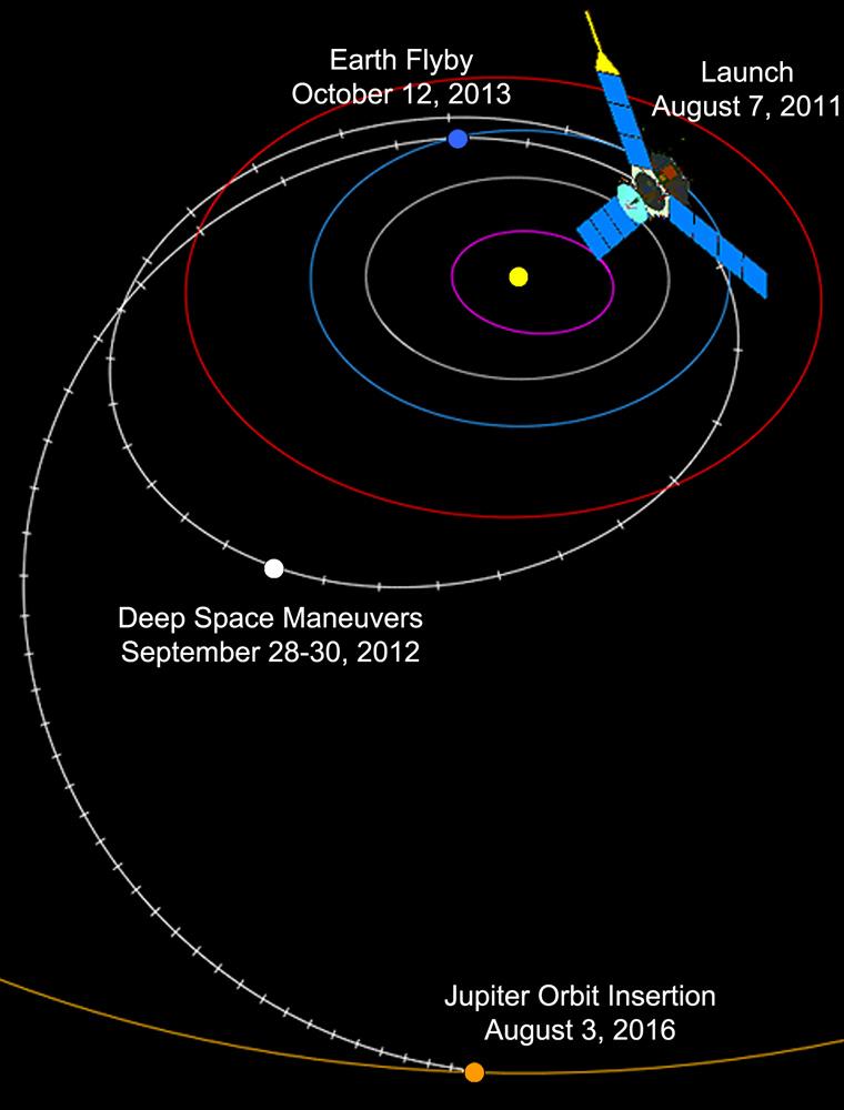Die Erde, in der wir leben und der Raum, der die Welt ist - Seite 32 Juno_flight_path