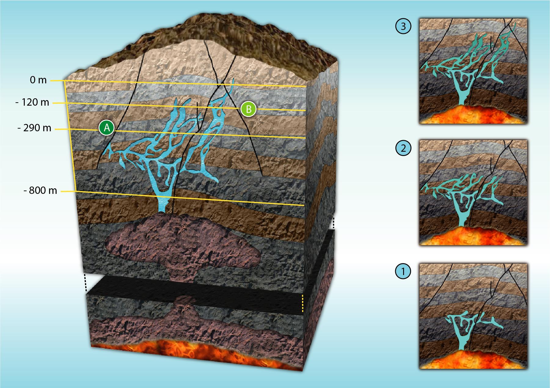 Bloc diagrama i seqüència en vinyetes del procés de mineralització i el seu resultat