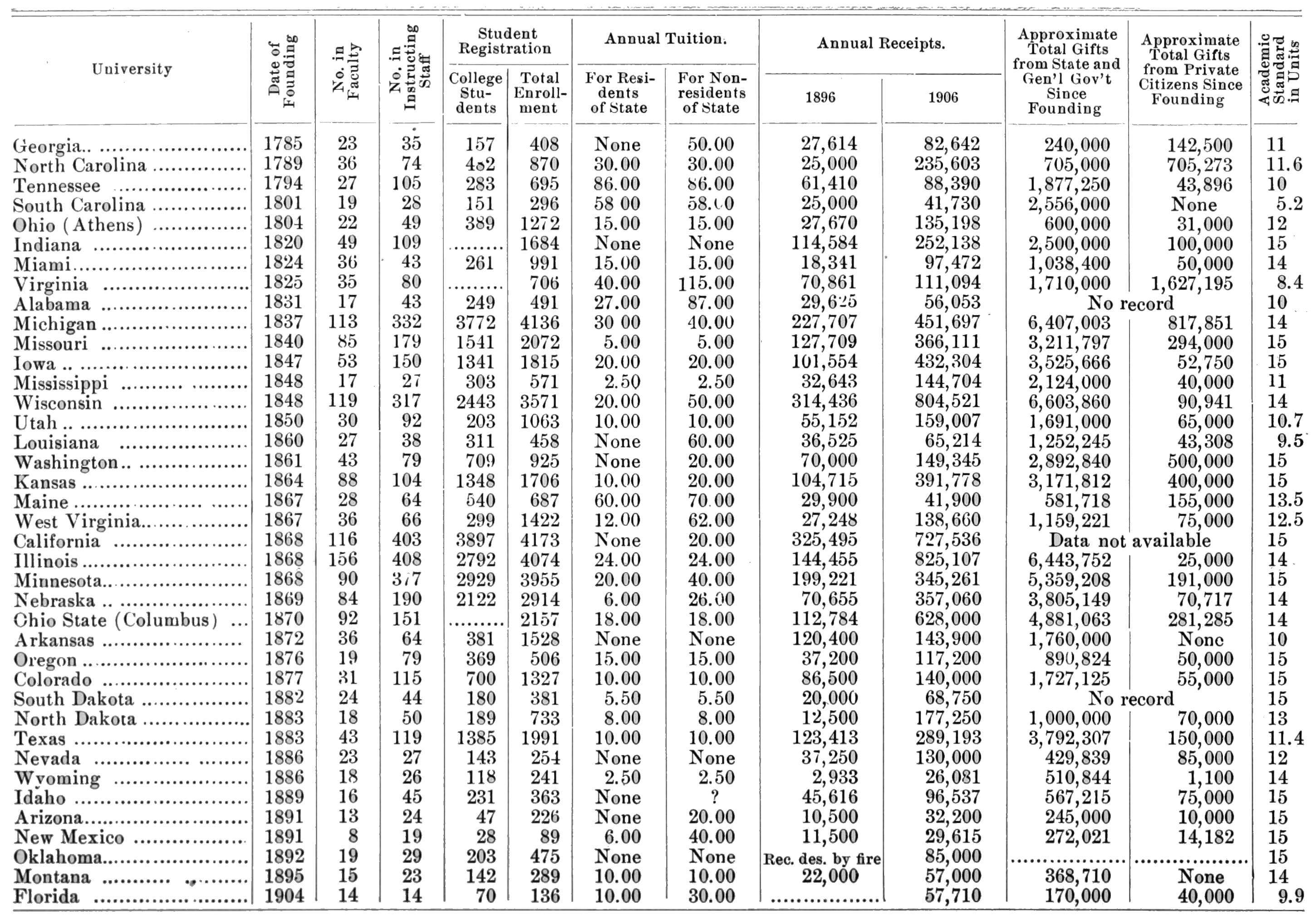PSM V71 D484 The growth of state universities 1907.png