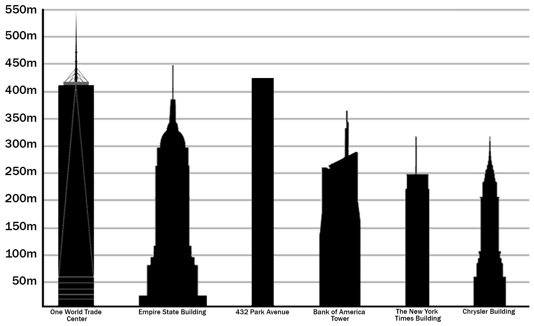 Chrysler Building Wikipedia: File:Tallest Buildings In New York City.png