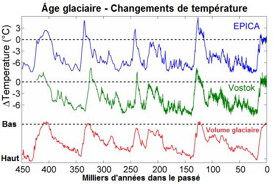 Vidéo - Réchauffement climatique grosse mite ou raelité ? (1) - Page 39 Temperatures_%C3%A2ge_glaciaire