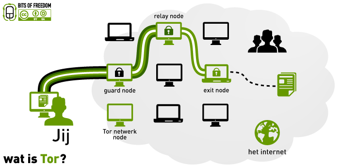 File:Wat is Tor (The onion routing)?.png