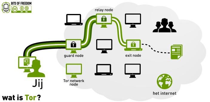 Tor browser exit nodes gydra тор браузер нло gydra