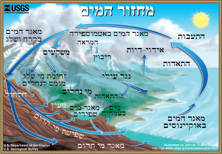 Filewater cycle heg wikimedia commons filewater cycle heg ccuart Image collections