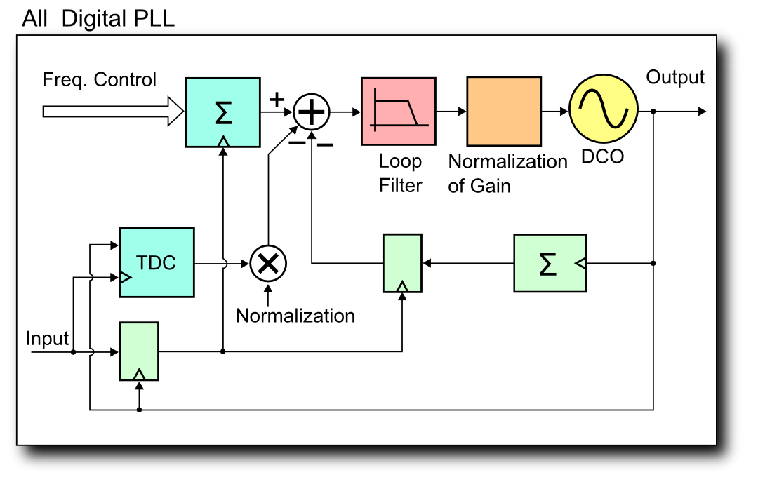 file all degital pll block diagram 2 png wikimedia commons : pll block diagram - findchart.co