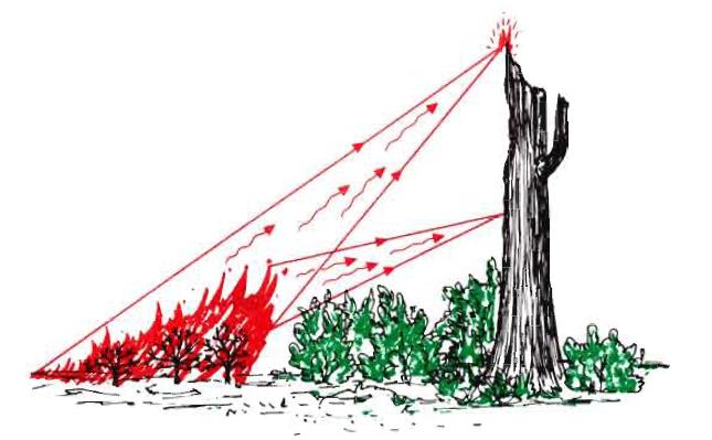 CAL FIRE  Californias WildlandUrban Interface Code