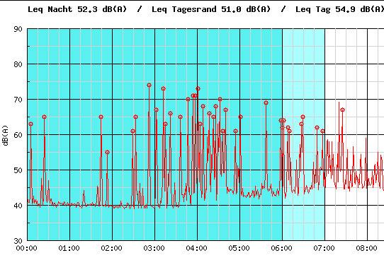 Ausschnitt einer Fluglärm-Messung über eine private Lärm-Mess-Station