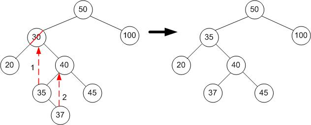 Data Structures/All Chapters - Wikibooks, open books for an
