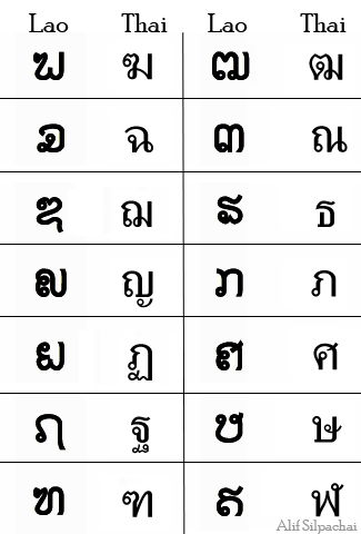 laos writing Eastern thai, lao kao, lao wiang, lao-lum, lao-noi, lao-tai, laotian, laotian tai, lum lao, phou lao, rong kong, tai lao autonym (phasa lao), (l o) population writing lao script other comments.