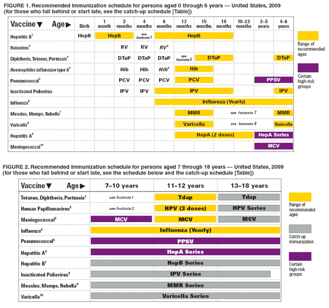 File:CDC immunization schedule - 2009.png - Wikimedia Commons