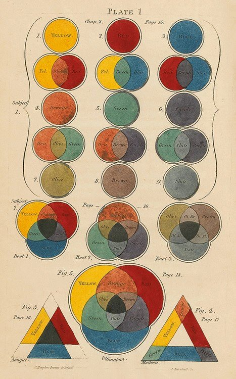 Basics Of Color Theory color theory - wikipedia