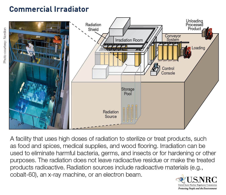 X-Ray Irradiators