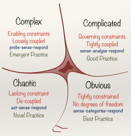 Cynefin Framework as of 1st June 2014