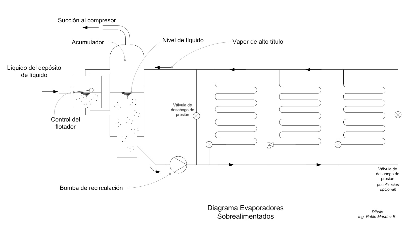 Partes del sistema de sobrealimentacion