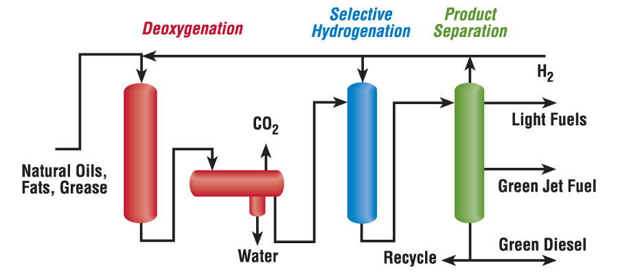 Energy Flow Chart: Green Jet Fuel-Green Jet Fuel Flowscheme-900x400.jpg ,Chart