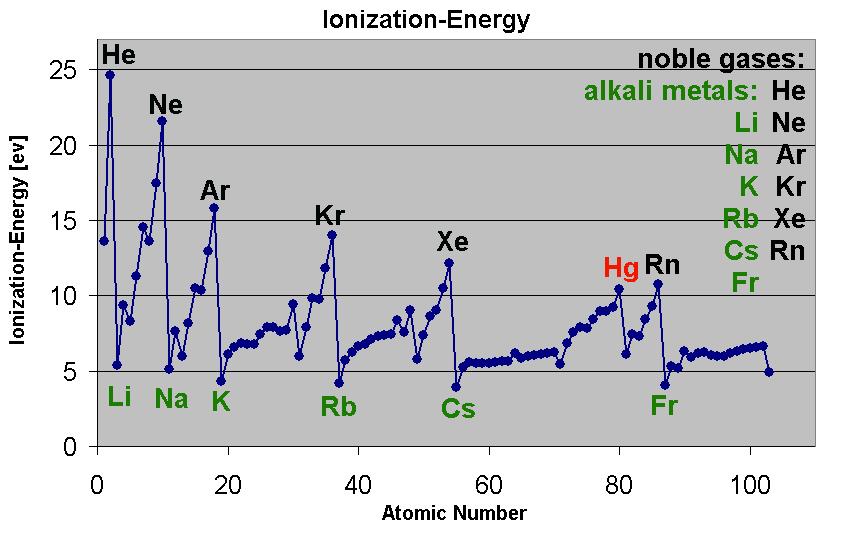 Ionization energy simple english wikipedia the free encyclopedia urtaz Images