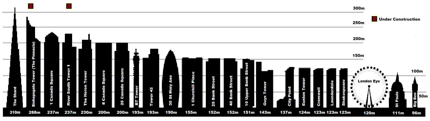 Tallest Buildings And Structures In London Major Project