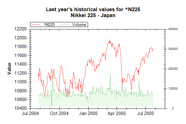 Market Data Index N225 on 20050726 202627 UTC.png