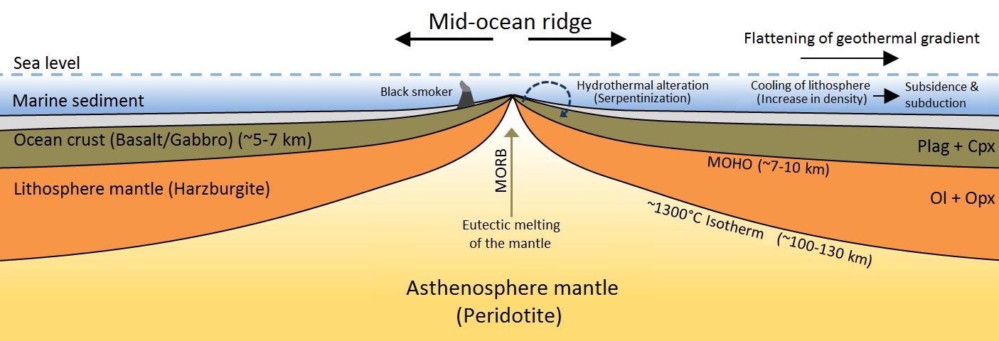 Mid Ocean Ridge Wikipedia