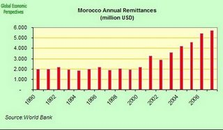 A Graph By The World Bank Showing An Increase In Remittances Sent Overseas Moroccans