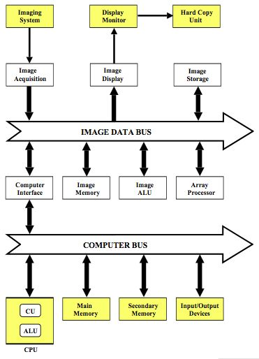 Basic Physics Of Nuclear Medicine Computers In Nuclear