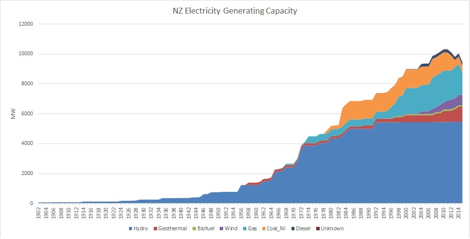 hydro electricity impacts within new zealand More info on hydroelectric power in new zealand within the wikipedia article there are a number of proposed hydroelectric power projects in new zealand and.