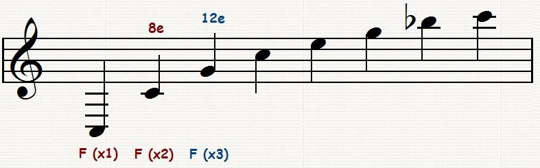 Fichier:Notes harmoniques.jpg