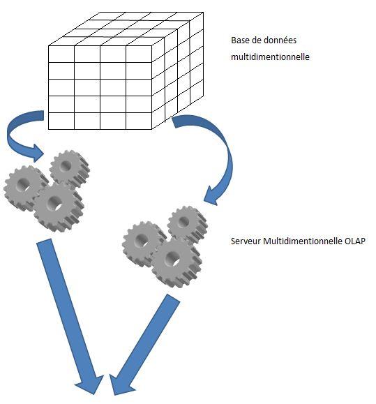 pentaho  analyse multidimentionnelle olap   u2014 wikiversit u00e9