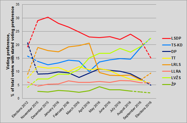 Opinion polls for Seimas Elections 2016.png