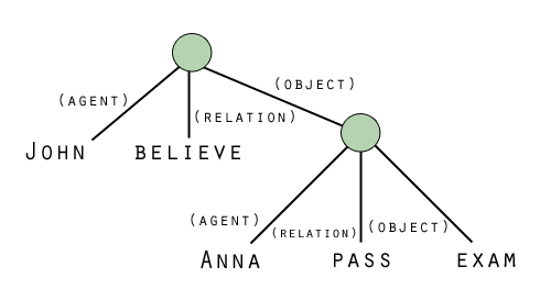 Figure 2: Propositional network with hierarchy