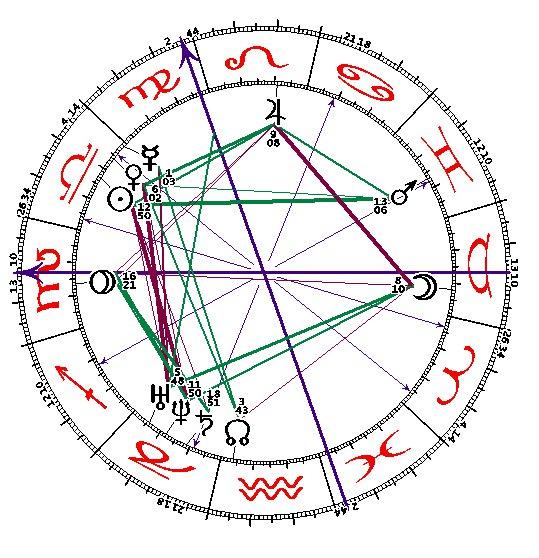 Radix-Horoskop